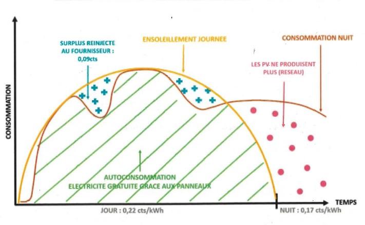 courbe d'autoconsommation